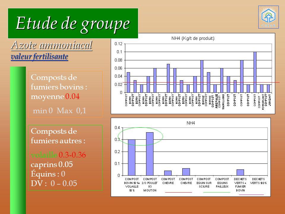 Etude de groupe Etude de groupe Azote ammoniacal valeur fertilisante Composts de fumiers bovins : moyenne 0.04 min 0 Max 0,1 Composts de fumiers autres : volaille 0.3-0.36 caprins 0.05 Équins : 0 DV : 0 – 0.05