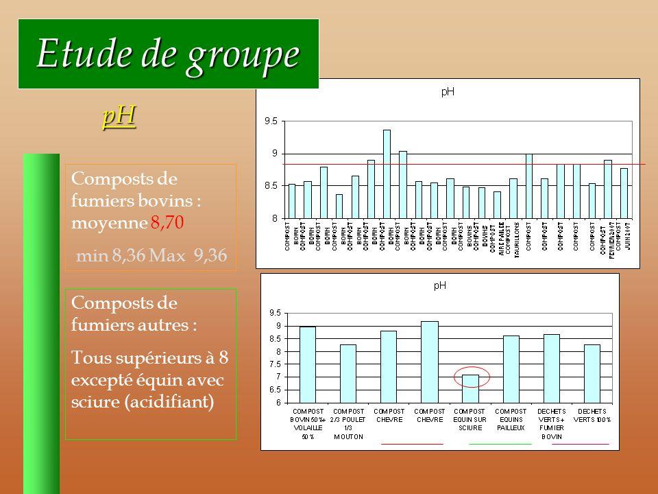 Etude de groupe Etude de groupe pH Composts de fumiers bovins : moyenne 8,70 min 8,36 Max 9,36 Composts de fumiers autres : Tous supérieurs à 8 excepté équin avec sciure (acidifiant)