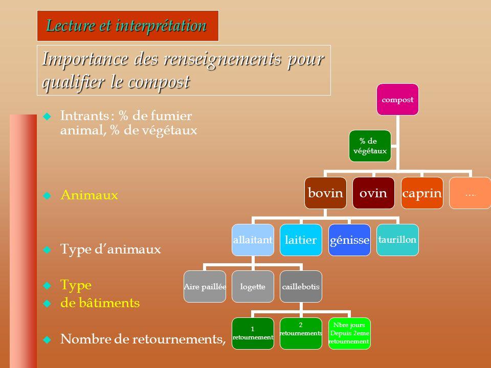 Lecture et interprétation Lecture et interprétation Lanalyse de la valeur agronomique Lanalyse de la valeur agronomique