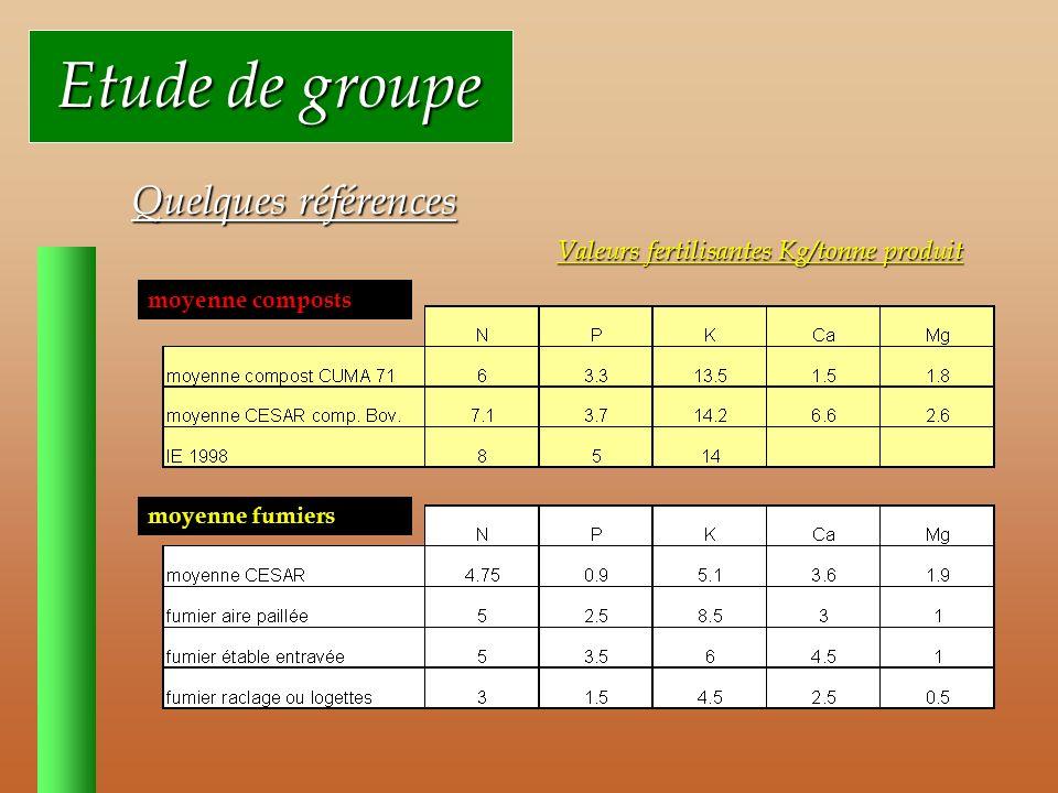 Etude de groupe Etude de groupe Quelques références moyenne composts moyenne fumiers Valeurs fertilisantes Kg/tonne produit