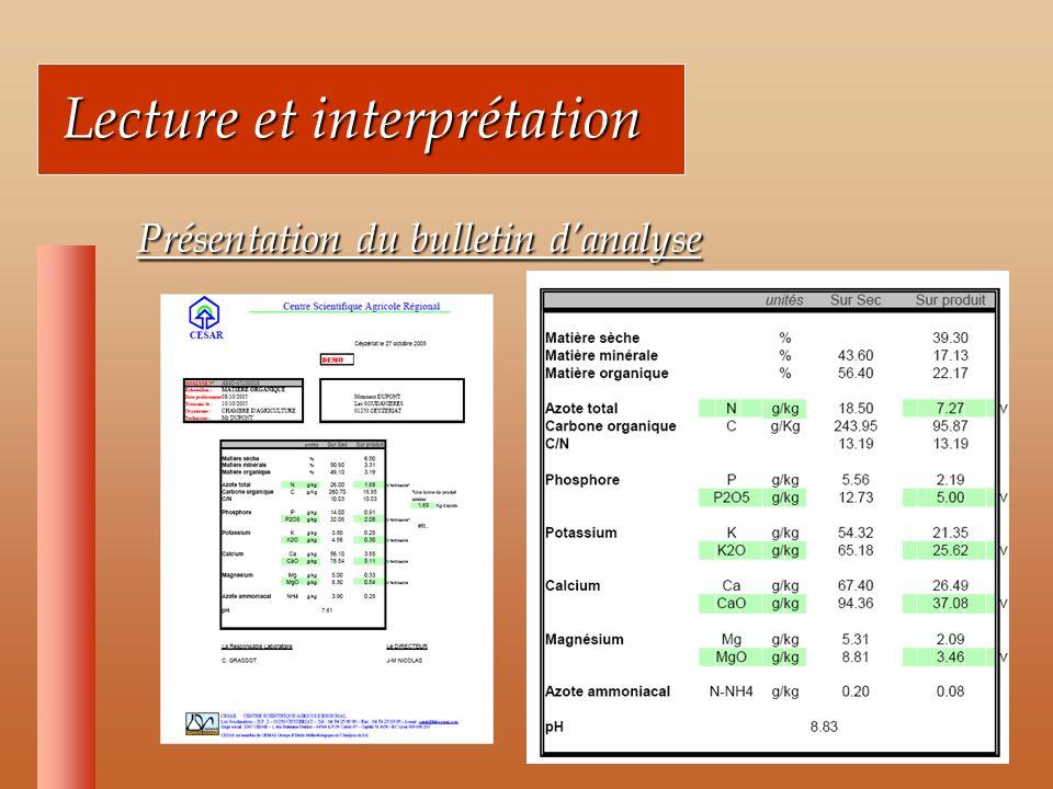 Lecture et interprétation Lecture et interprétation Présentation du bulletin danalyse Présentation du bulletin danalyse