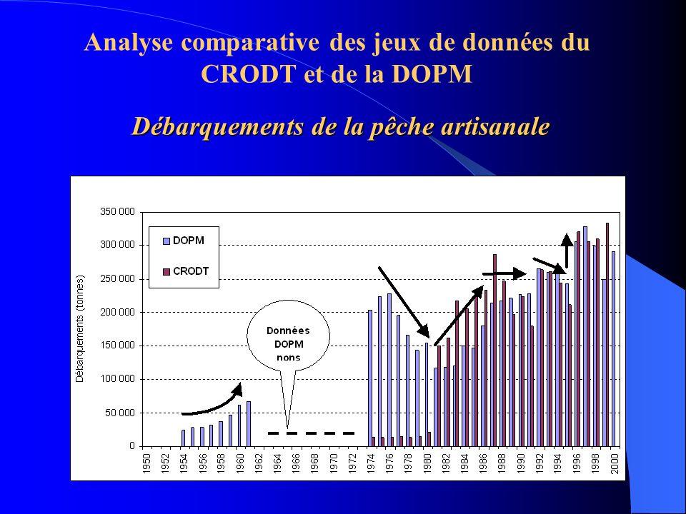 Débarquements de la pêche artisanale Analyse comparative des jeux de données du CRODT et de la DOPM Débarquements de la pêche artisanale
