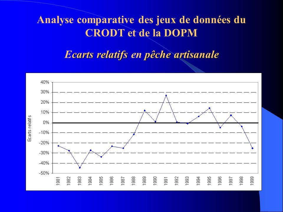 carts relatifspêche artisanale Analyse comparative des jeux de données du CRODT et de la DOPM Ecarts relatifs en pêche artisanale
