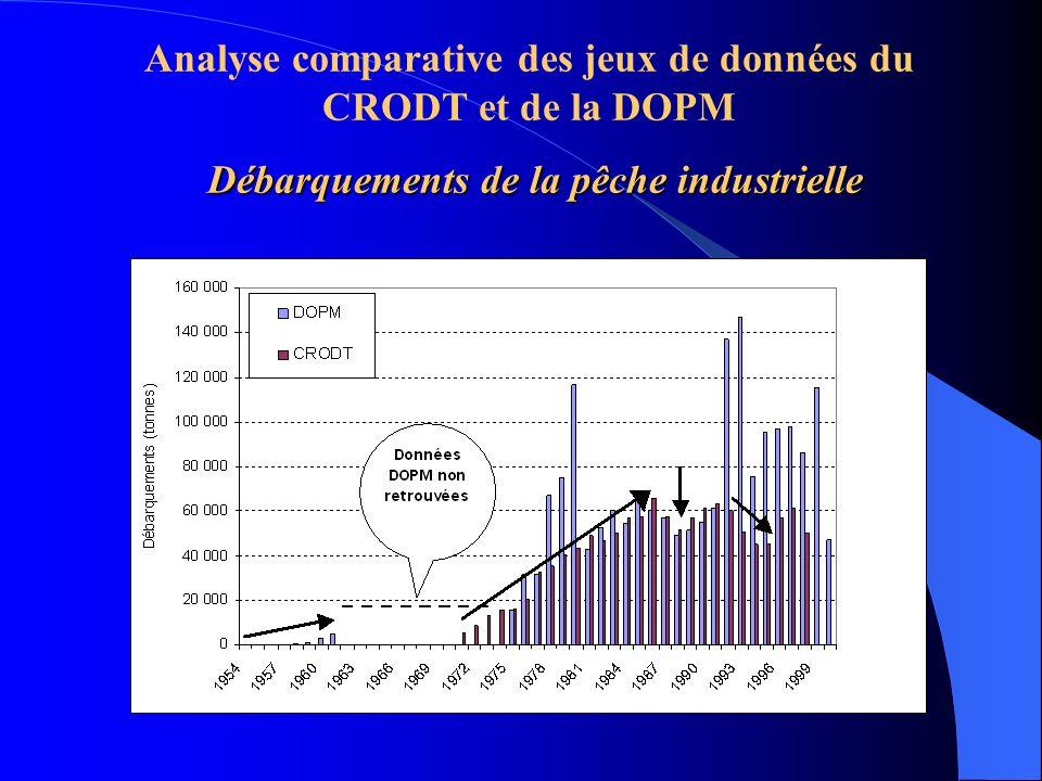 Débarquements de la pêche industrielle Analyse comparative des jeux de données du CRODT et de la DOPM Débarquements de la pêche industrielle