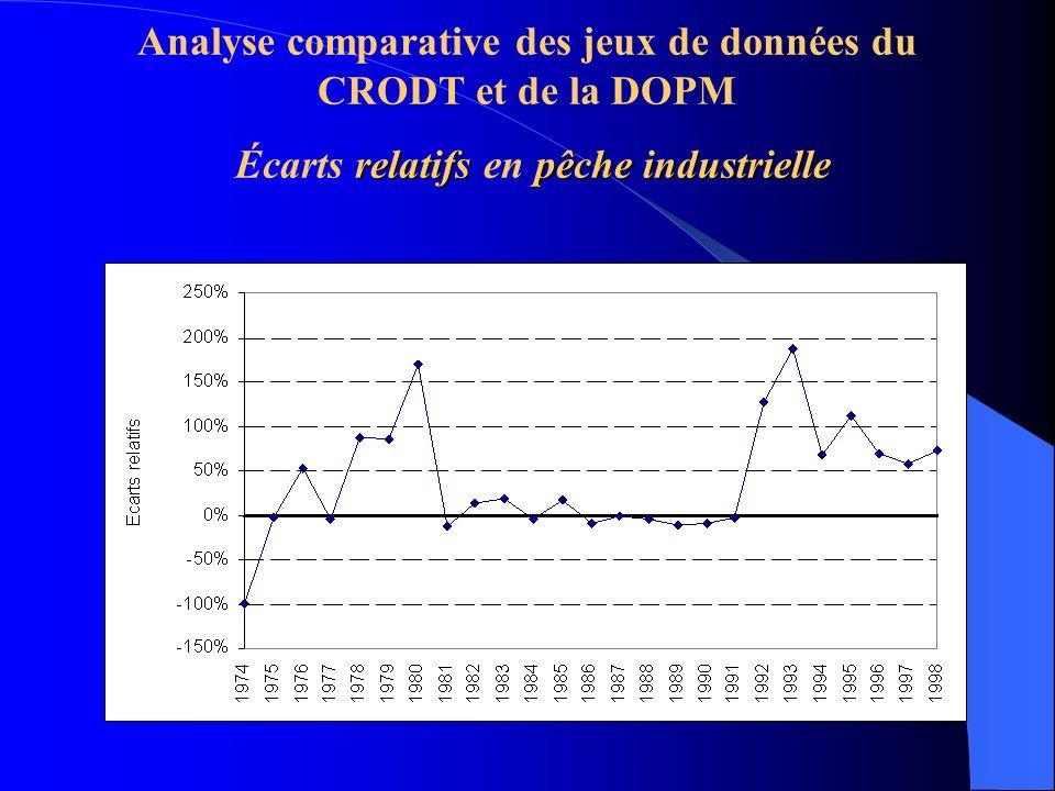 relatifspêche industrielle Analyse comparative des jeux de données du CRODT et de la DOPM Écarts relatifs en pêche industrielle