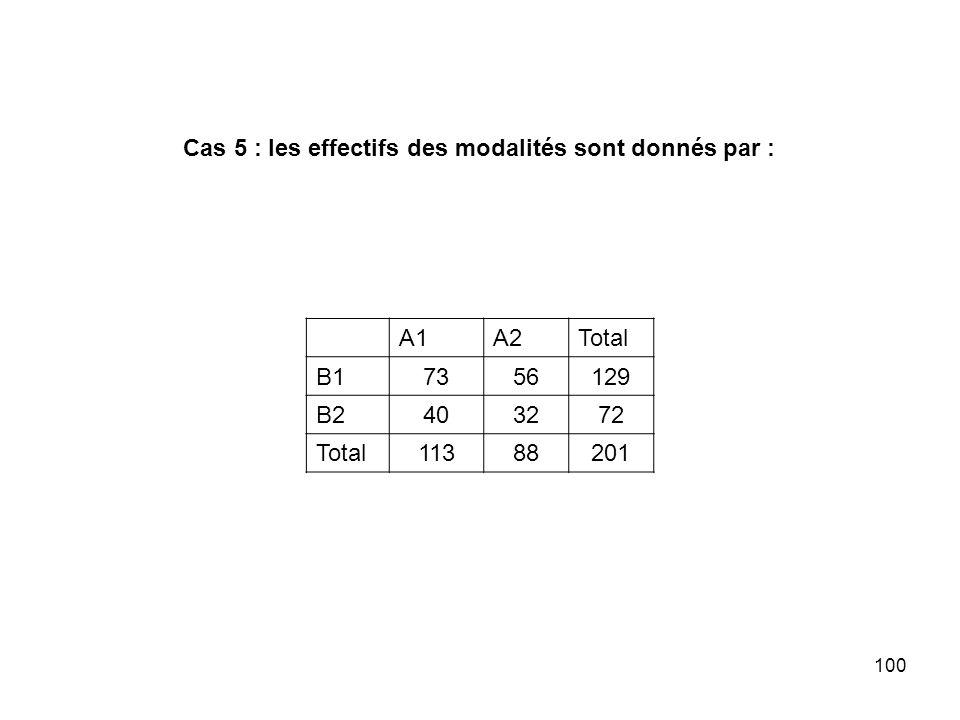 100 Cas 5 : les effectifs des modalités sont donnés par : A1A2Total B17356129 B2403272 Total11388201
