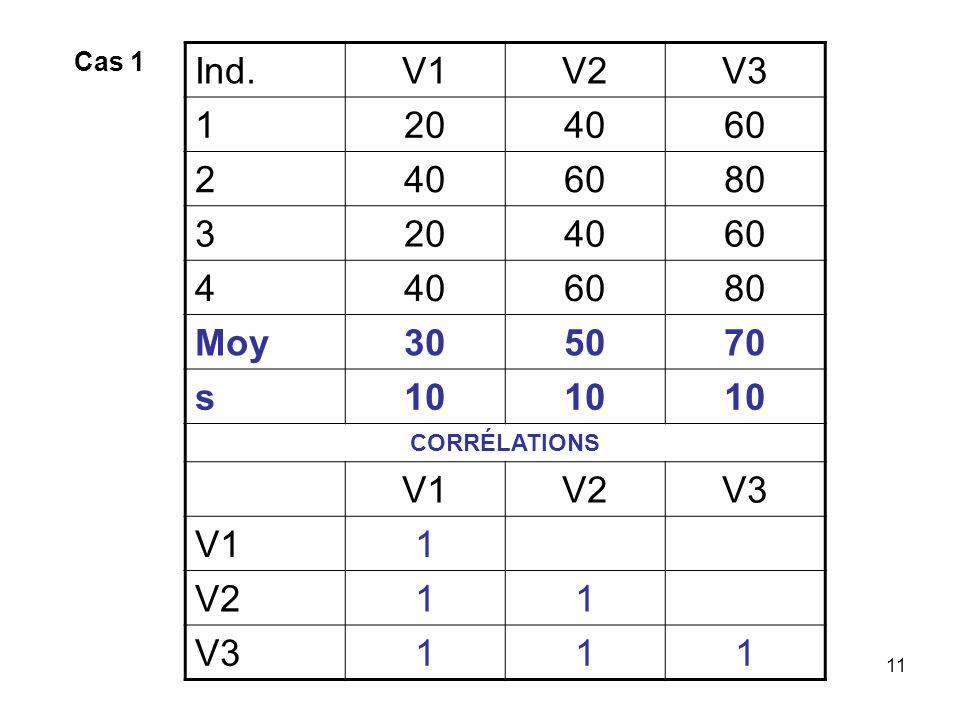 11 Ind.V1V2V3 1204060 2406080 3204060 4406080 Moy305070 s10 CORRÉLATIONS V1V2V3 V11 V211 V3111 Cas 1