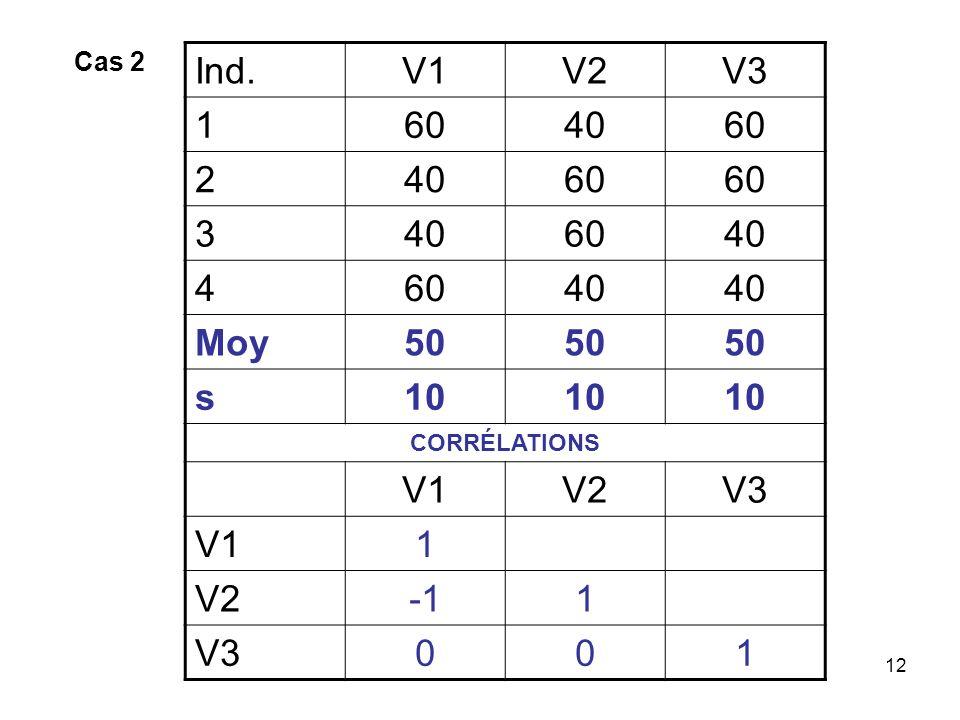 12 Ind.V1V2V3 1604060 24060 3406040 46040 Moy50 s10 CORRÉLATIONS V1V2V3 V11 V21 V3001 Cas 2