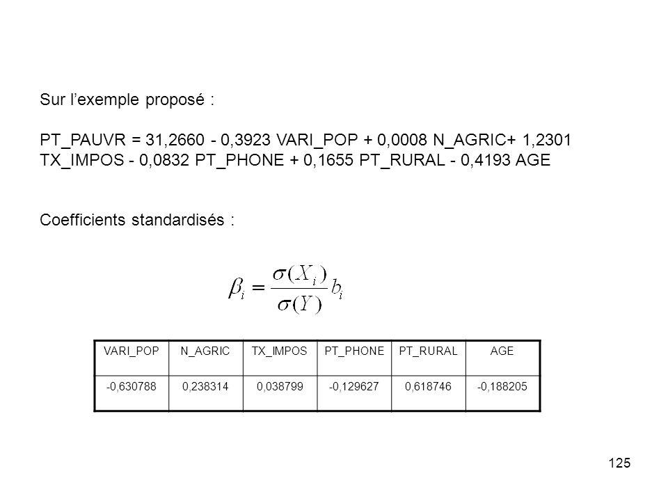 125 Sur lexemple proposé : PT_PAUVR = 31,2660 - 0,3923 VARI_POP + 0,0008 N_AGRIC+ 1,2301 TX_IMPOS - 0,0832 PT_PHONE + 0,1655 PT_RURAL - 0,4193 AGE Coefficients standardisés : VARI_POPN_AGRICTX_IMPOSPT_PHONEPT_RURALAGE -0,6307880,2383140,038799-0,1296270,618746-0,188205