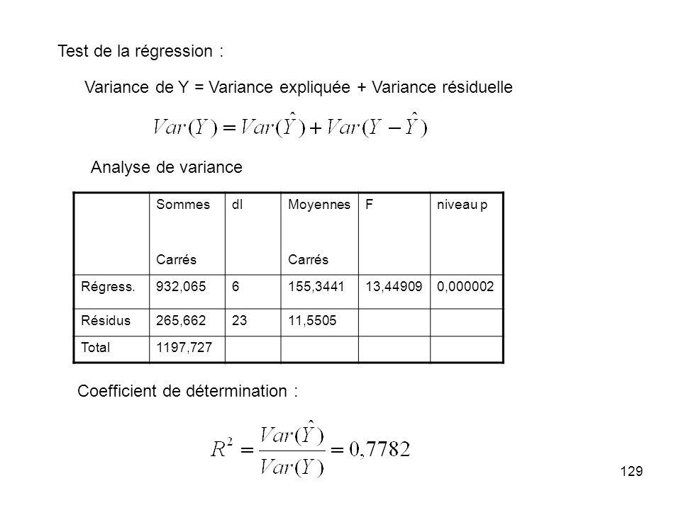 129 SommesdlMoyennesFniveau p Carrés Régress.932,0656155,344113,449090,000002 Résidus265,6622311,5505 Total1197,727 Test de la régression : Variance de Y = Variance expliquée + Variance résiduelle Analyse de variance Coefficient de détermination :