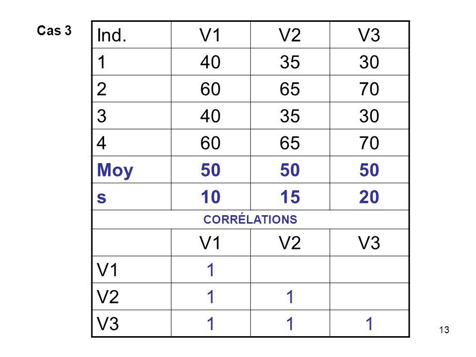 13 Ind.V1V2V3 1403530 2606570 3403530 4606570 Moy50 s101520 CORRÉLATIONS V1V2V3 V11 V211 V3111 Cas 3