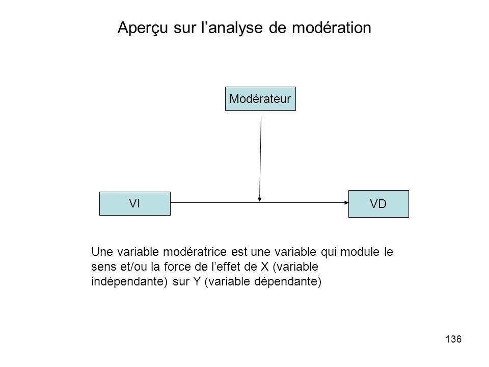 136 Aperçu sur lanalyse de modération VI VD Modérateur Une variable modératrice est une variable qui module le sens et/ou la force de leffet de X (variable indépendante) sur Y (variable dépendante)