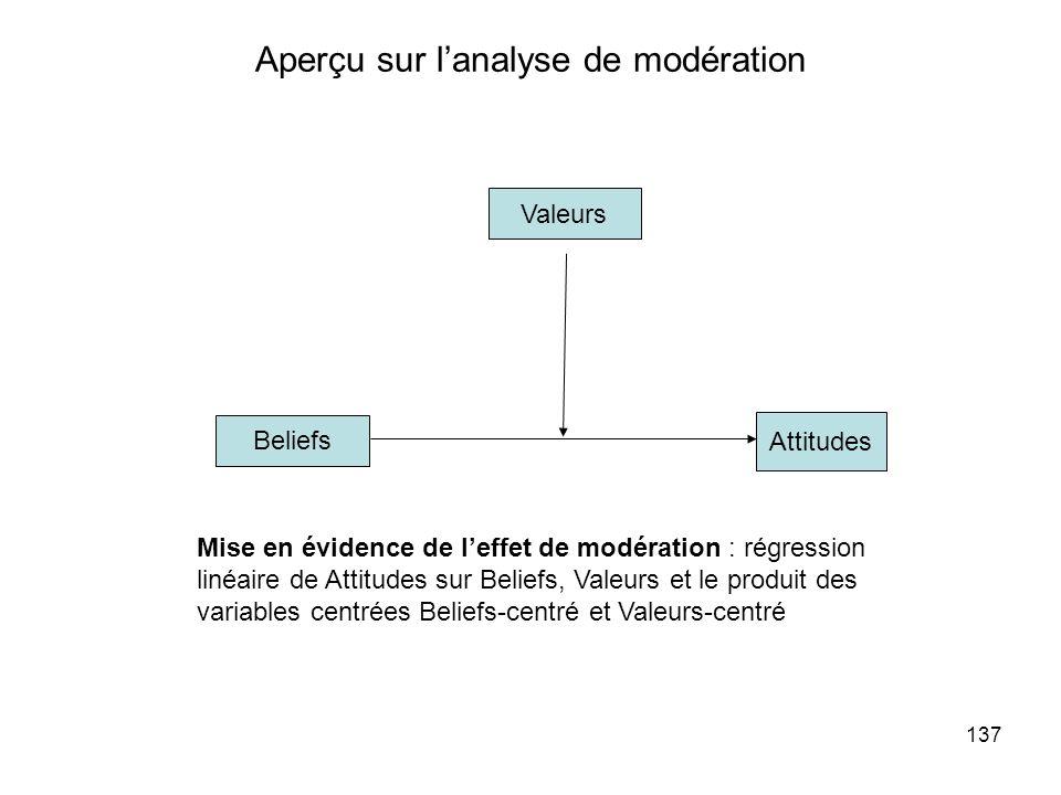 137 Aperçu sur lanalyse de modération Beliefs Attitudes Valeurs Mise en évidence de leffet de modération : régression linéaire de Attitudes sur Beliefs, Valeurs et le produit des variables centrées Beliefs-centré et Valeurs-centré