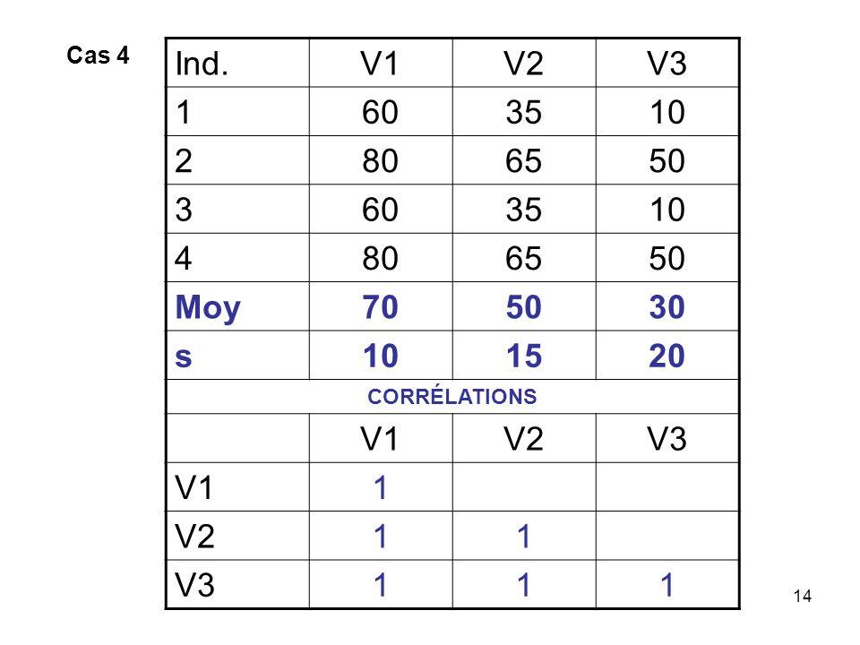 14 Ind.V1V2V3 1603510 2806550 3603510 4806550 Moy705030 s101520 CORRÉLATIONS V1V2V3 V11 V211 V3111 Cas 4