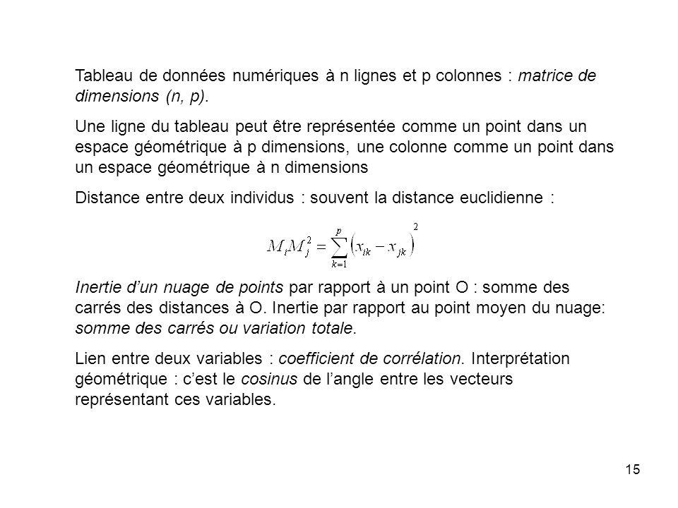 15 Tableau de données numériques à n lignes et p colonnes : matrice de dimensions (n, p).