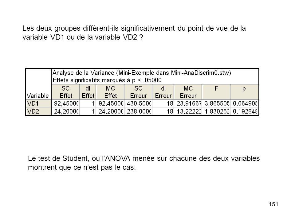 151 Les deux groupes diffèrent-ils significativement du point de vue de la variable VD1 ou de la variable VD2 .