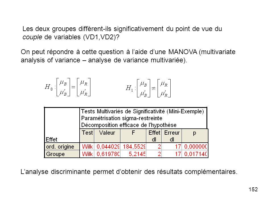 152 Les deux groupes diffèrent-ils significativement du point de vue du couple de variables (VD1,VD2).