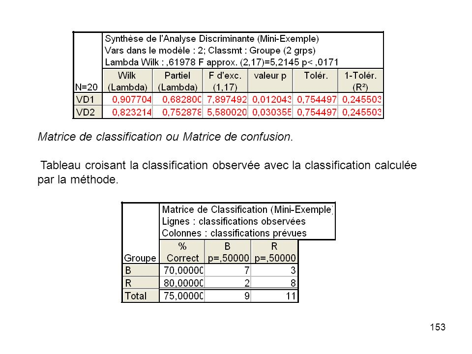 153 Matrice de classification ou Matrice de confusion. Tableau croisant la classification observée avec la classification calculée par la méthode.