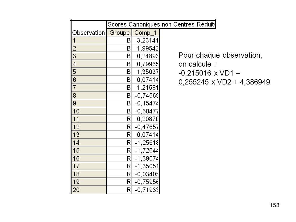 158 Pour chaque observation, on calcule : -0,215016 x VD1 – 0,255245 x VD2 + 4,386949
