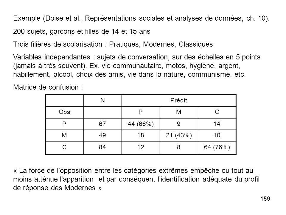 159 Exemple (Doise et al., Représentations sociales et analyses de données, ch.
