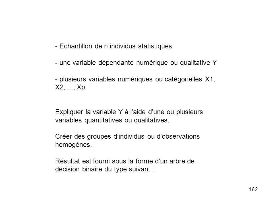 162 - Echantillon de n individus statistiques - une variable dépendante numérique ou qualitative Y - plusieurs variables numériques ou catégorielles X1, X2,..., Xp.