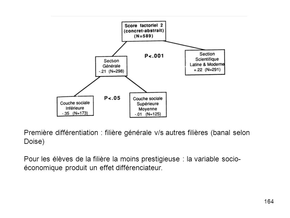 164 Première différentiation : filière générale v/s autres filières (banal selon Doise) Pour les élèves de la filière la moins prestigieuse : la variable socio- économique produit un effet différenciateur.