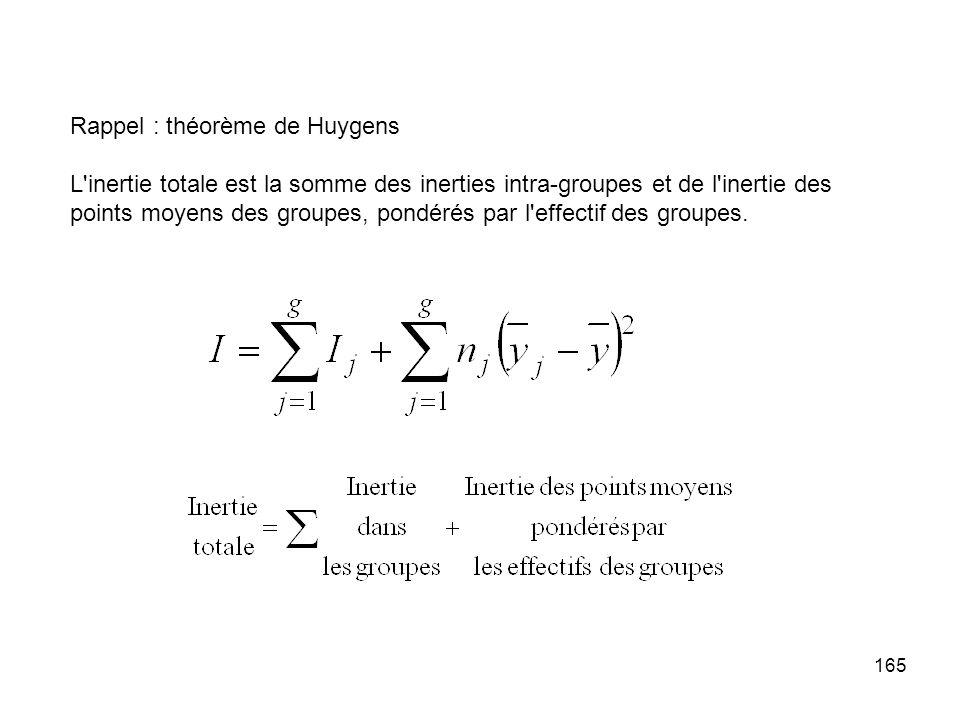 165 Rappel : théorème de Huygens L inertie totale est la somme des inerties intra-groupes et de l inertie des points moyens des groupes, pondérés par l effectif des groupes.