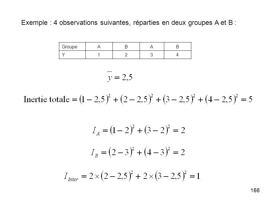 166 Exemple : 4 observations suivantes, réparties en deux groupes A et B : GroupeABAB Y1234