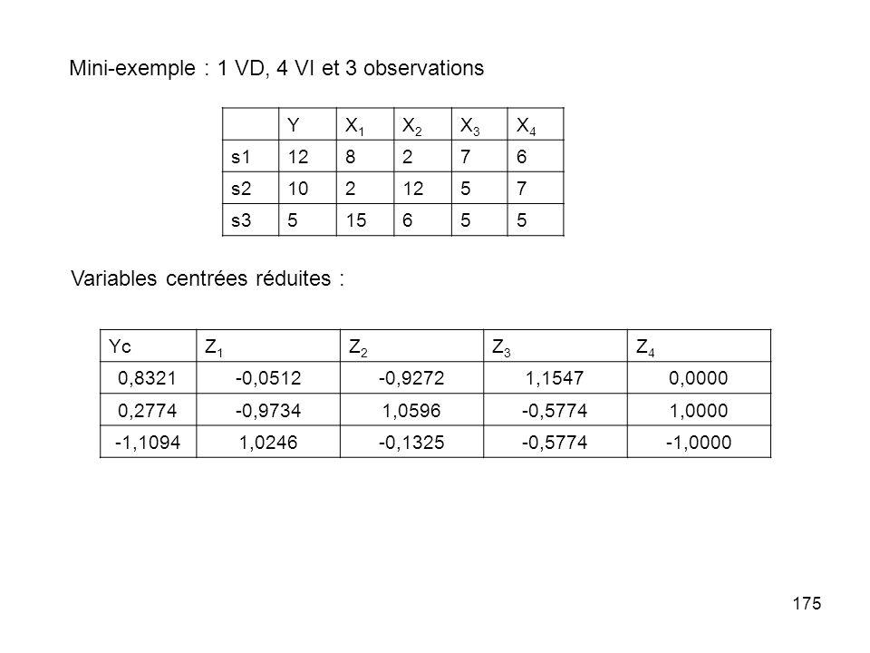 175 Mini-exemple : 1 VD, 4 VI et 3 observations YX1X1 X2X2 X3X3 X4X4 s1128276 s21021257 s3515655 Variables centrées réduites : YcZ1Z1 Z2Z2 Z3Z3 Z4Z4 0,8321-0,0512-0,92721,15470,0000 0,2774-0,97341,0596-0,57741,0000 -1,10941,0246-0,1325-0,5774-1,0000