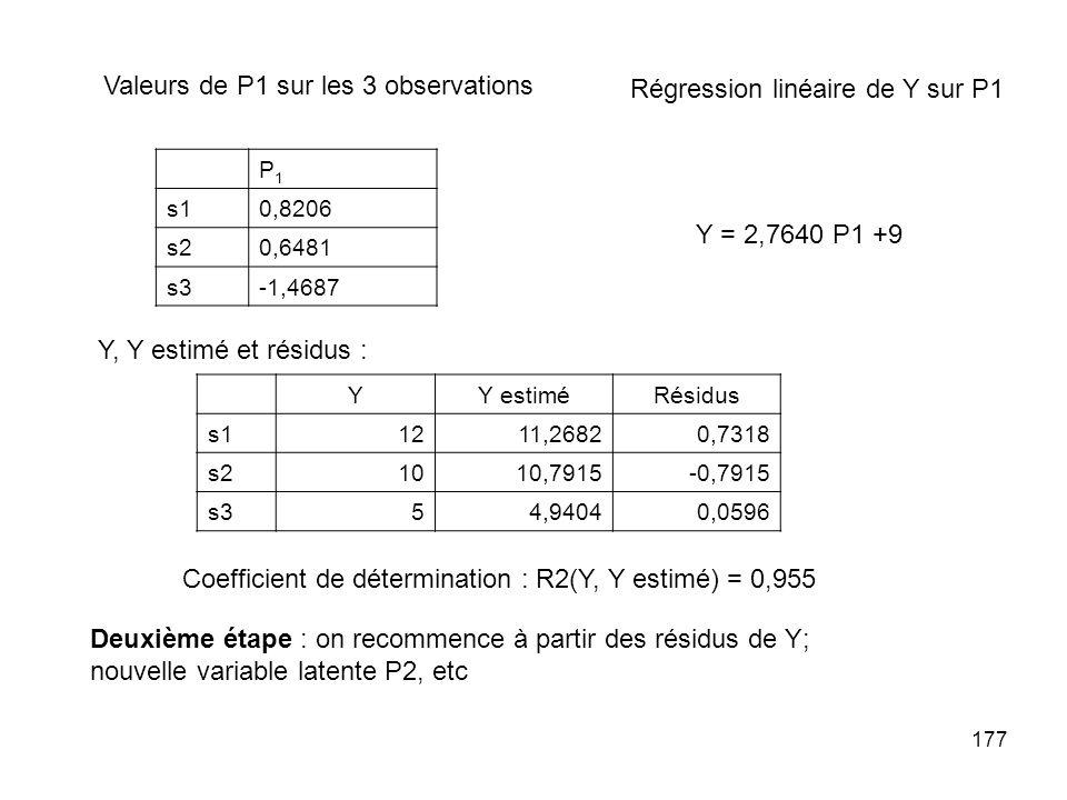 177 P1P1 s10,8206 s20,6481 s3-1,4687 Valeurs de P1 sur les 3 observations Régression linéaire de Y sur P1 Y = 2,7640 P1 +9 Y, Y estimé et résidus : YY estiméRésidus s1 1211,26820,7318 s21010,7915-0,7915 s354,94040,0596 Coefficient de détermination : R2(Y, Y estimé) = 0,955 Deuxième étape : on recommence à partir des résidus de Y; nouvelle variable latente P2, etc