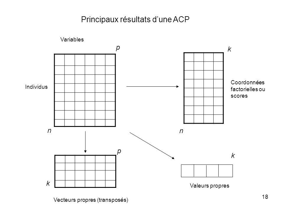 18 Principaux résultats dune ACP Coordonnées factorielles ou scores n p Variables n p k Valeurs propres k Vecteurs propres (transposés) k Individus