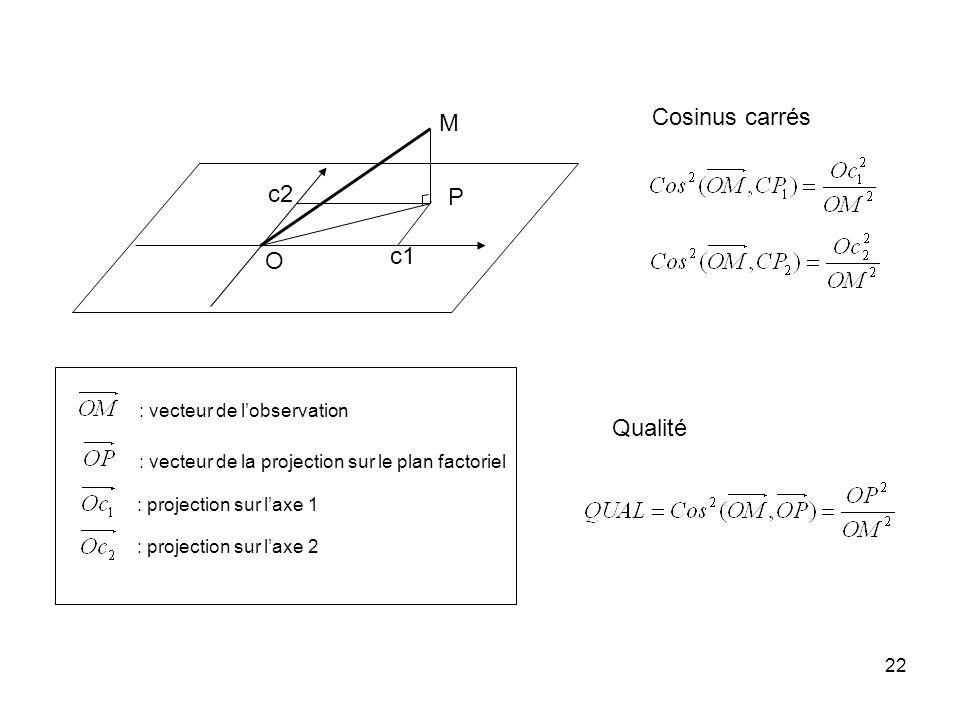 22 M P O c1 c2 Cosinus carrés Qualité : vecteur de lobservation : vecteur de la projection sur le plan factoriel : projection sur laxe 1 : projection sur laxe 2