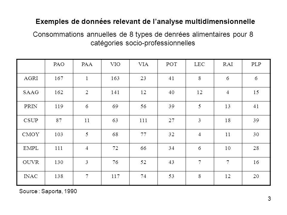 3 PAOPAAVIOVIAPOTLECRAIPLP AGRI16711632341866 SAAG1622141124012415 PRIN119669563951341 CSUP8711631112731839 CMOY103568773241130 EMPL111472663461028 OUVR13037652437716 INAC1387117745381220 Consommations annuelles de 8 types de denrées alimentaires pour 8 catégories socio-professionnelles Source : Saporta, 1990 Exemples de données relevant de lanalyse multidimensionnelle