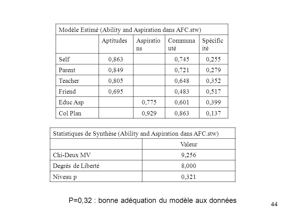 44 Modèle Estimé (Ability and Aspiration dans AFC.stw) AptitudesAspiratio ns Communa uté Spécific ité Self0,8630,7450,255 Parent0,8490,7210,279 Teache