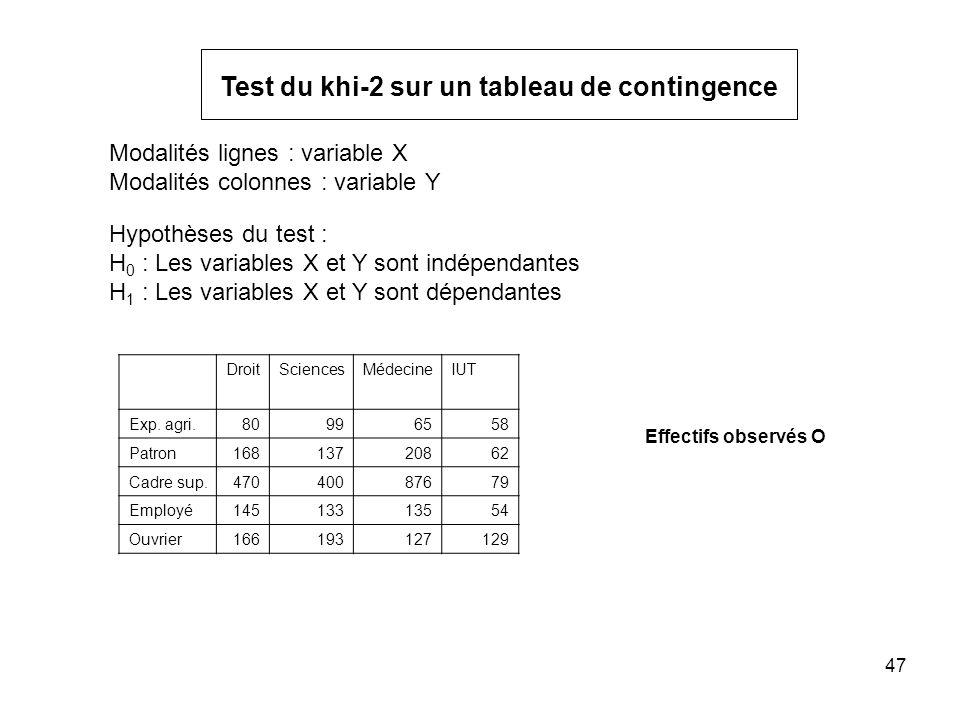 47 Effectifs observés O DroitSciencesMédecineIUT Exp.