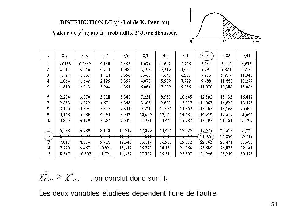 51 : on conclut donc sur H 1 Les deux variables étudiées dépendent lune de lautre