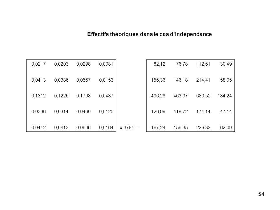 54 Effectifs théoriques dans le cas d indépendance 0,02170,02030,02980,008182,1276,78112,6130,49 0,04130,03860,05670,0153156,36146,18214,4158,05 0,13120,12260,17980,0487496,28463,97680,52184,24 0,03360,03140,04600,0125126,99118,72174,1447,14 0,04420,04130,06060,0164 x 3784 =167,24156,35229,3262,09