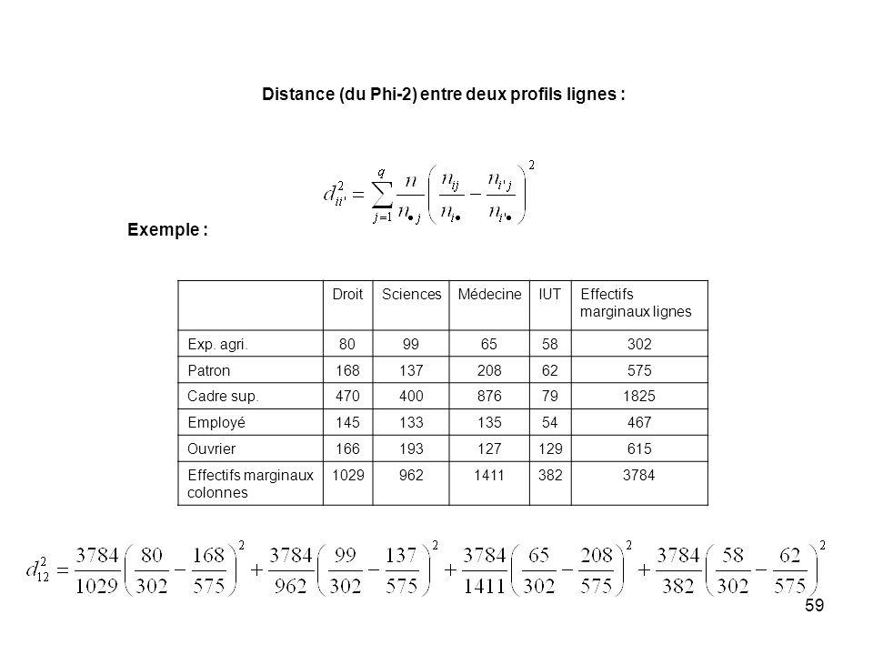 59 Distance (du Phi-2) entre deux profils lignes : Exemple : DroitSciencesMédecineIUTEffectifs marginaux lignes Exp.
