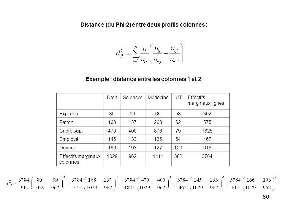 60 Distance (du Phi-2) entre deux profils colonnes : Exemple : distance entre les colonnes 1 et 2 DroitSciencesMédecineIUTEffectifs marginaux lignes Exp.