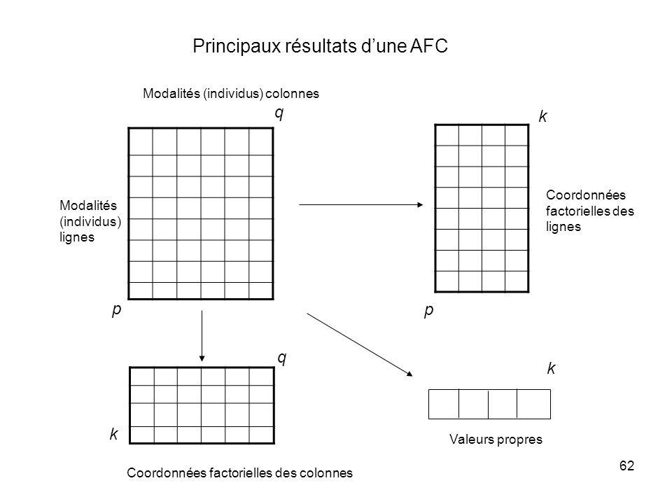 62 Principaux résultats dune AFC Coordonnées factorielles des lignes p q Modalités (individus) colonnes p q k Valeurs propres k Coordonnées factorielles des colonnes k Modalités (individus) lignes