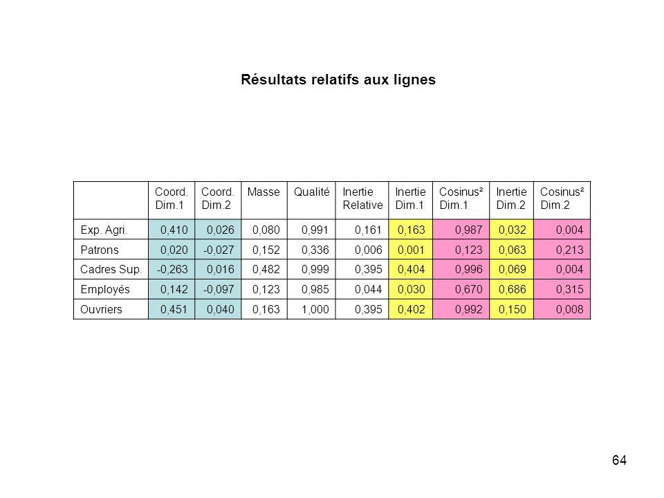 64 Résultats relatifs aux lignes Coord.Dim.1 Coord.