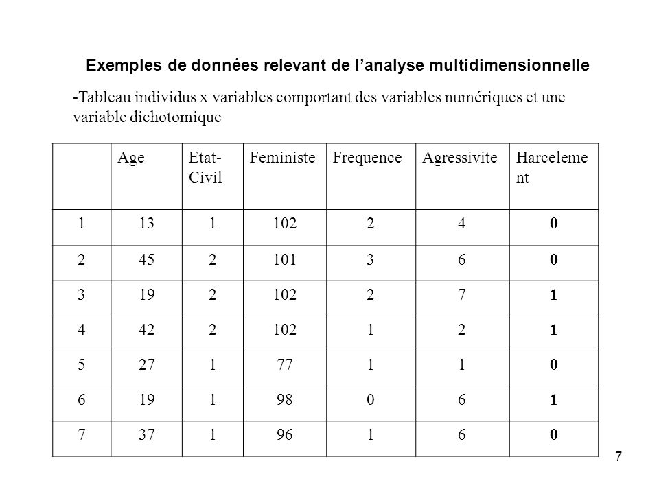 7 -Tableau individus x variables comportant des variables numériques et une variable dichotomique AgeEtat- Civil FeministeFrequenceAgressiviteHarcelem