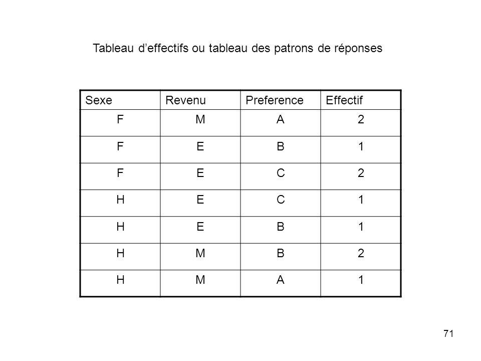 71 SexeRevenuPreferenceEffectif FMA2 FEB1 FEC2 HEC1 HEB1 HMB2 HMA1 Tableau deffectifs ou tableau des patrons de réponses