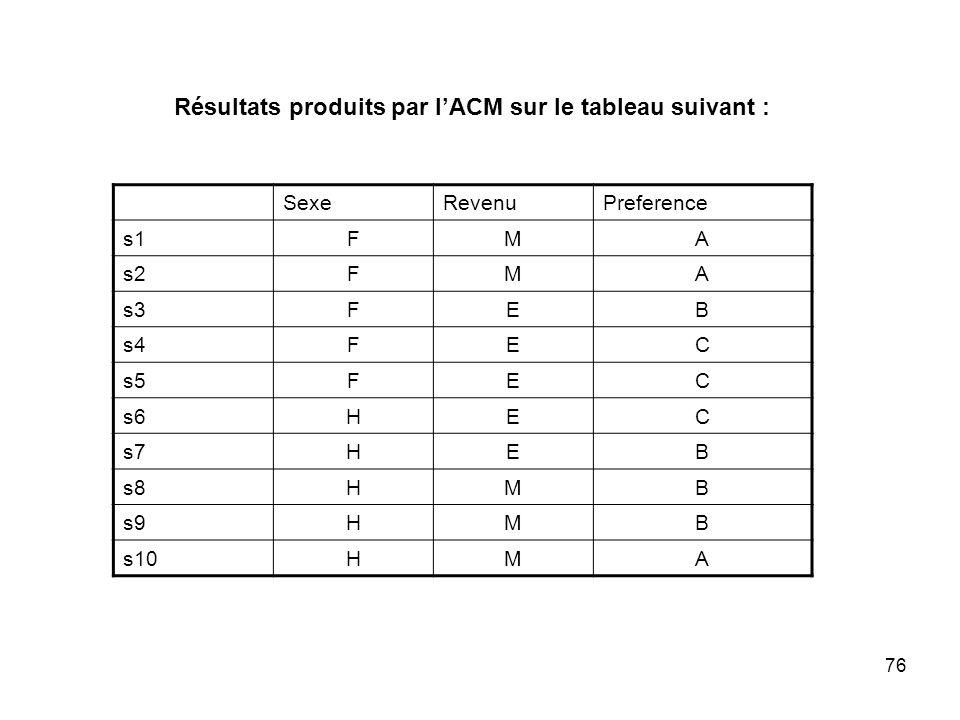 76 SexeRevenuPreference s1FMA s2FMA s3FEB s4FEC s5FEC s6HEC s7HEB s8HMB s9HMB s10HMA Résultats produits par lACM sur le tableau suivant :