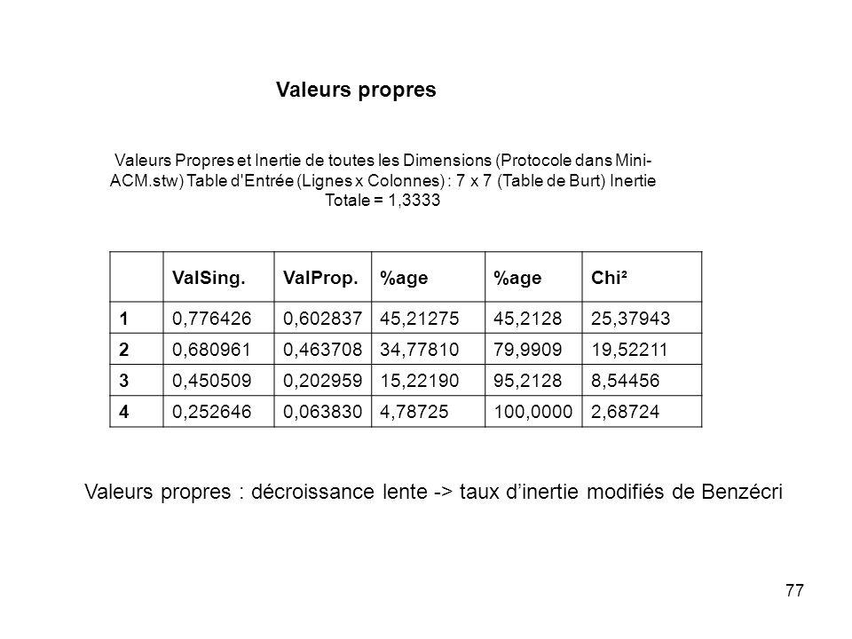 77 Valeurs Propres et Inertie de toutes les Dimensions (Protocole dans Mini- ACM.stw) Table d Entrée (Lignes x Colonnes) : 7 x 7 (Table de Burt) Inertie Totale = 1,3333 ValSing.ValProp.%age Chi² 10,7764260,60283745,2127545,212825,37943 20,6809610,46370834,7781079,990919,52211 30,4505090,20295915,2219095,21288,54456 40,2526460,0638304,78725100,00002,68724 Valeurs propres Valeurs propres : décroissance lente -> taux dinertie modifiés de Benzécri