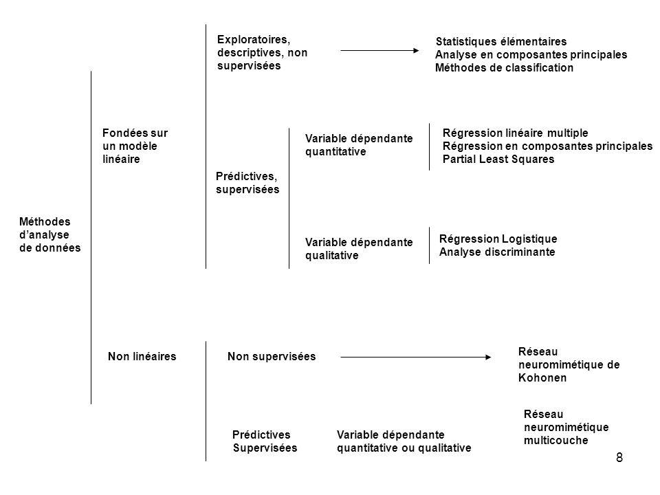 8 Méthodes danalyse de données Fondées sur un modèle linéaire Exploratoires, descriptives, non supervisées Statistiques élémentaires Analyse en composantes principales Méthodes de classification Prédictives, supervisées Variable dépendante quantitative Variable dépendante qualitative Régression linéaire multiple Régression en composantes principales Partial Least Squares Régression Logistique Analyse discriminante Non linéairesNon supervisées Réseau neuromimétique de Kohonen Prédictives Supervisées Variable dépendante quantitative ou qualitative Réseau neuromimétique multicouche