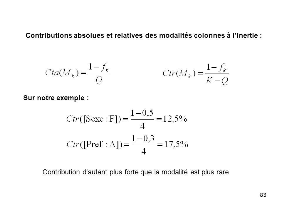 83 Contributions absolues et relatives des modalités colonnes à linertie : Sur notre exemple : Contribution dautant plus forte que la modalité est plus rare