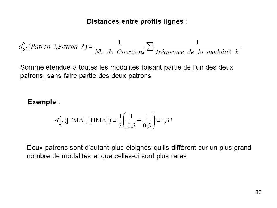 86 Distances entre profils lignes : Somme étendue à toutes les modalités faisant partie de l un des deux patrons, sans faire partie des deux patrons Exemple : Deux patrons sont dautant plus éloignés quils diffèrent sur un plus grand nombre de modalités et que celles-ci sont plus rares.