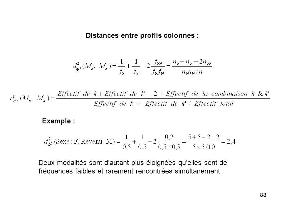 88 Distances entre profils colonnes : Exemple : Deux modalités sont dautant plus éloignées quelles sont de fréquences faibles et rarement rencontrées simultanément