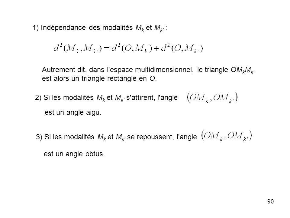 90 1) Indépendance des modalités M k et M k : Autrement dit, dans l espace multidimensionnel, le triangle OM k M k est alors un triangle rectangle en O.